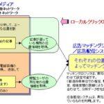 広告プラットフォーム事業者向け 位置情報分析ASP「ローカルクリックOEM」サービス提供を開始